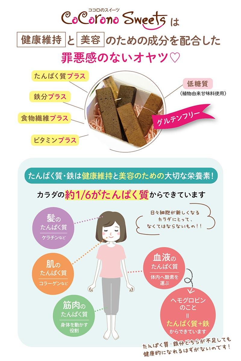 cocorono sweetsは健康維持と美容のための成分を配合した罪悪感のないオヤツ!たんぱく質・鉄は健康維持と美容のための大切な栄養素です